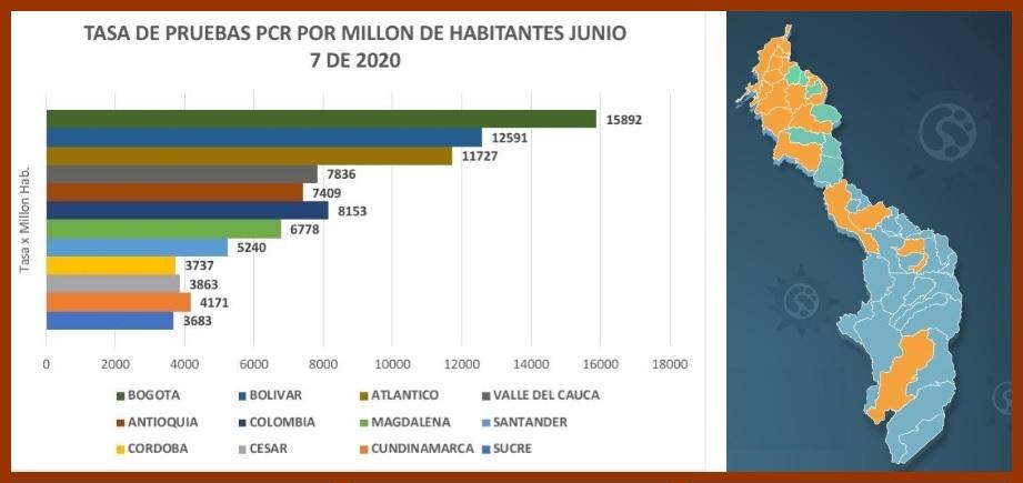Bolívar, el Departamento que más realiza pruebas PCR Covid-19 por millón de habitantes