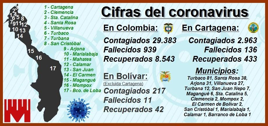 Cartagena conmemora su fundación hace 487 años con 2.963 contagiados y 136 muertos