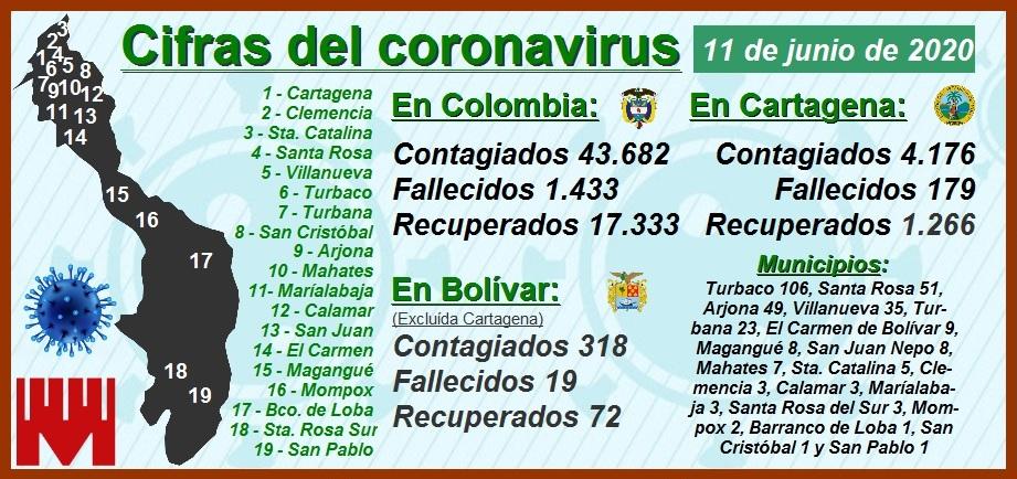 Las cifras del Covid-19 en Cartagena: 4.176 contagiados, 179 muertos y 1.266 recuperados
