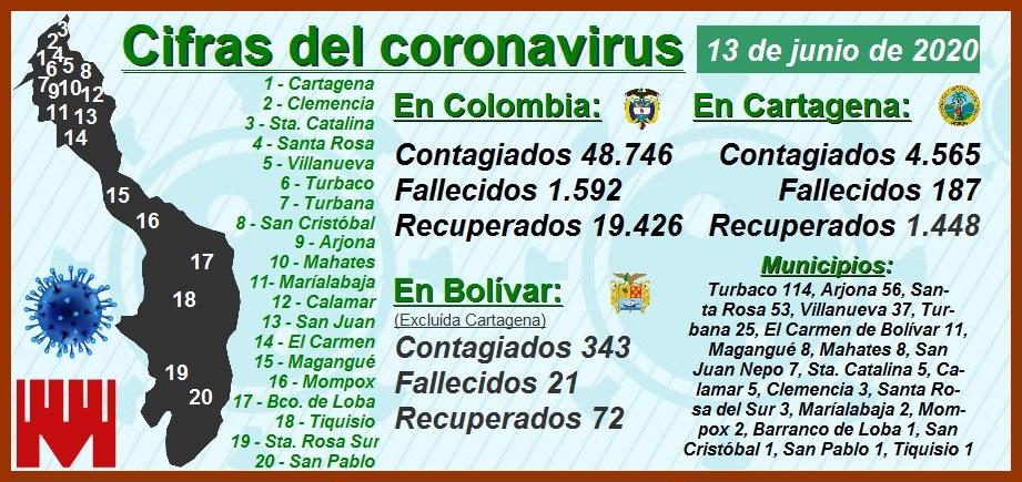 Cartagena reporta -ayer sábado – 140 nuevos contagios y 2 nuevos decesos por Covid-19
