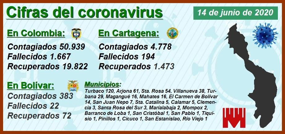 Continúan en aumento las cifras de contagios y muertos por Covid-19 en Cartagena