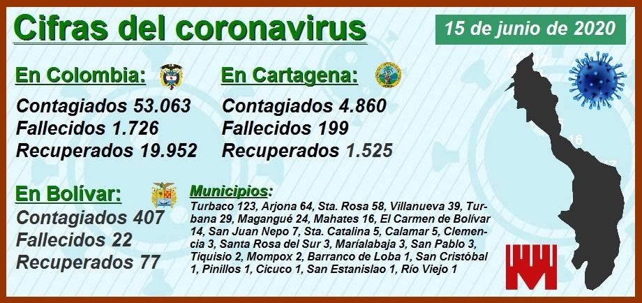 Cartagena amanece con 4.860 contagiados y 199 fallecidos por Covid-19… y contando