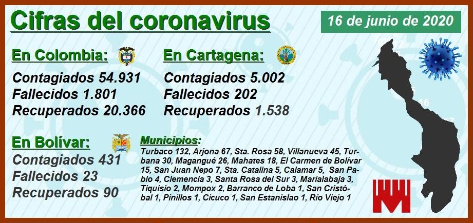 Así es la 'montaña rusa' de los contagiados y muertos por Covid-19 en Cartagena
