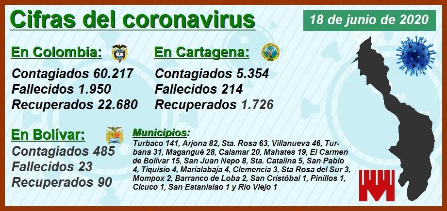 Se disparan ayer jueves las cifras de contagiados y fallecidos en Cartagena