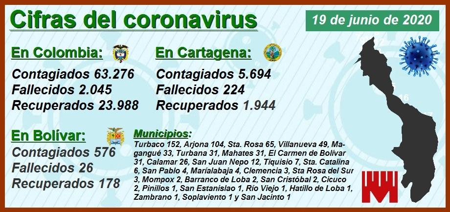 Cartagena reporta 340 nuevos contagiados y 10 nuevos fallecidos por Covid-19