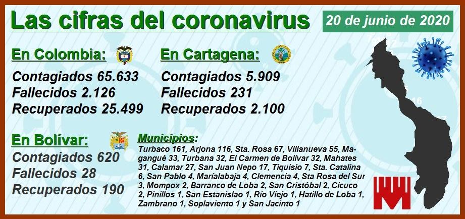 Prosigue el 'sube y baja' de los contagiados y muertos por Covid-19 en Cartagena
