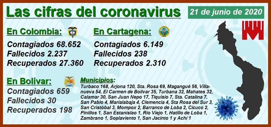 Las cifras del Covid-19 en Cartagena: 6.149 contagiados, 238 muertos y 2.310 recuperados