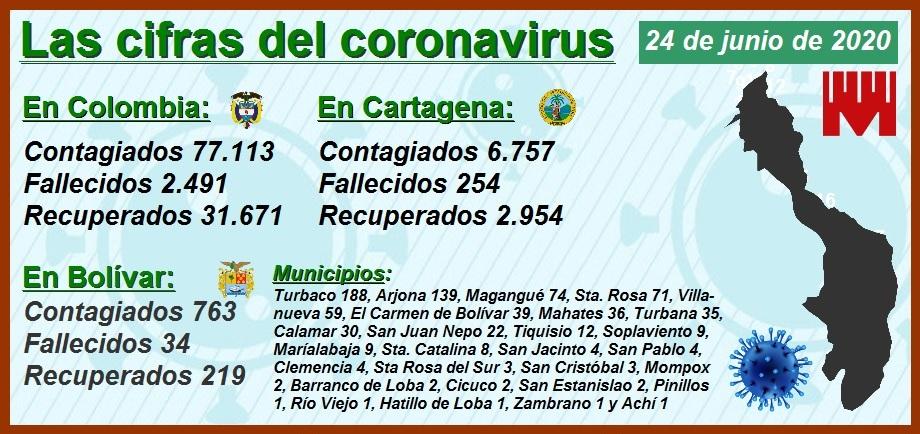 Así continúa expandiéndose el Covid-19 en Cartagena, Barranquilla, Bogotá, Cali y Medellín