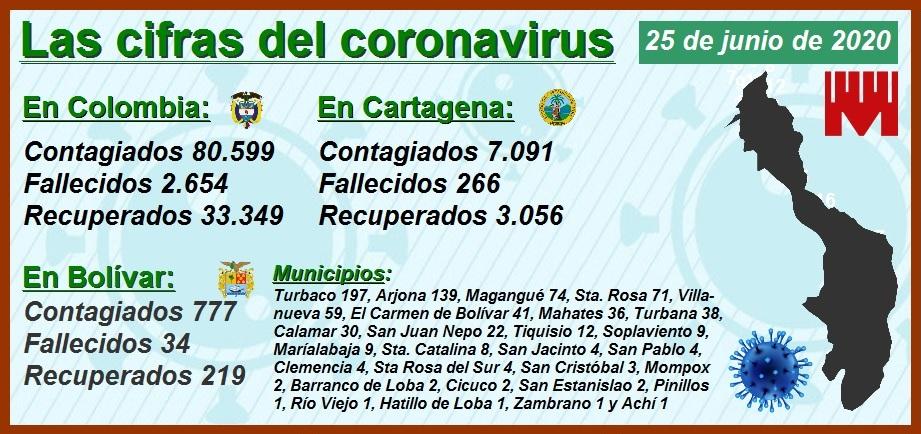 Al alza las cifras del Covid-19 en Cartagena: ayer fueron 334 contagios y 12 decesos
