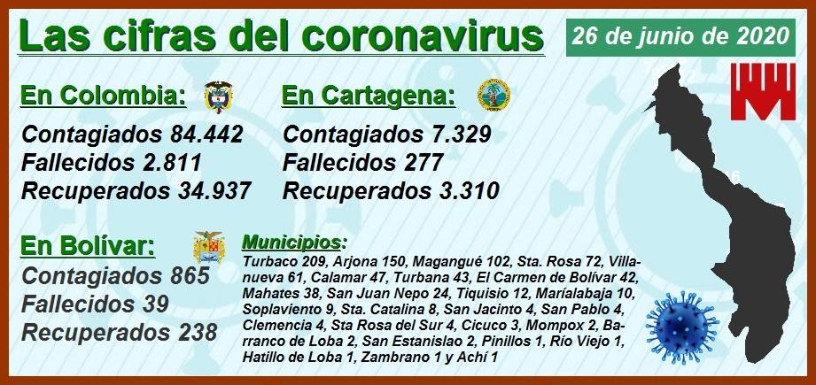Barranquilla y Cartagena, las ciudades más afectadas por el Covid por millón de habitantes
