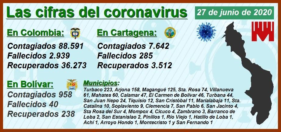 Las cifras del Covid-19 en las cinco capitales del país con mayor número de habitantes