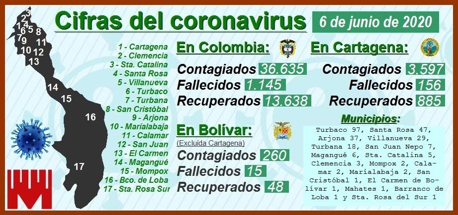 Las cifras del Covid en Cartagena: 3.597 contagiados, 156 muertos y 885 recuperados