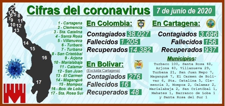 Reporte de Minsalud ayer sábado 6 de junio: 99 contagiados y 0 muertos en Cartagena