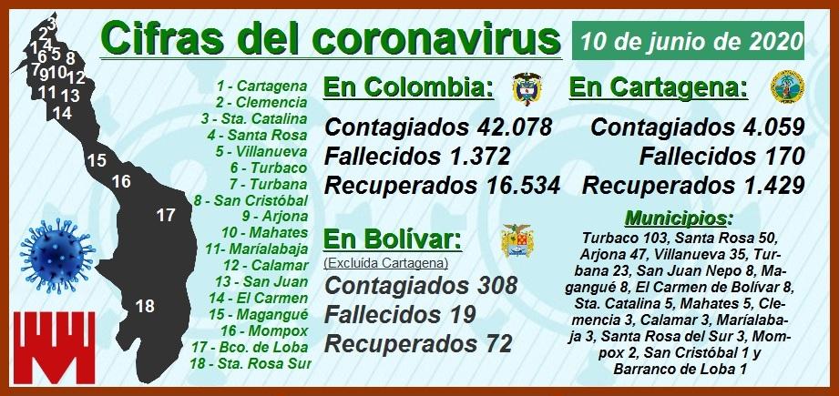 Cartagena alcanza los 4.059 contagiados y 170 muertos por el Covid-19…. y contando