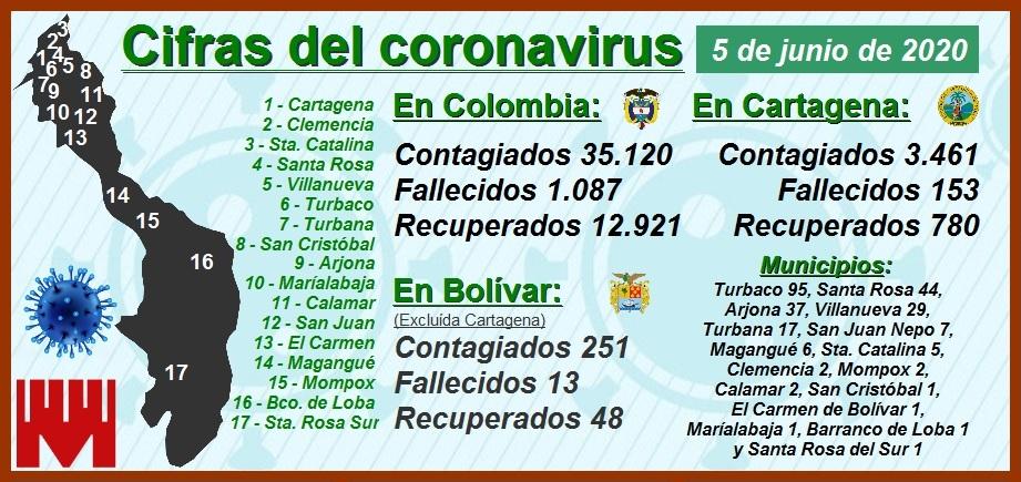 En Cartagena los contagios y muertes por Covid-19 aumentan de forma inquietante