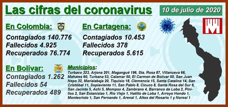Análisis comparativo: así avanza el Covid-19 en las 5 ciudades más pobladas del país