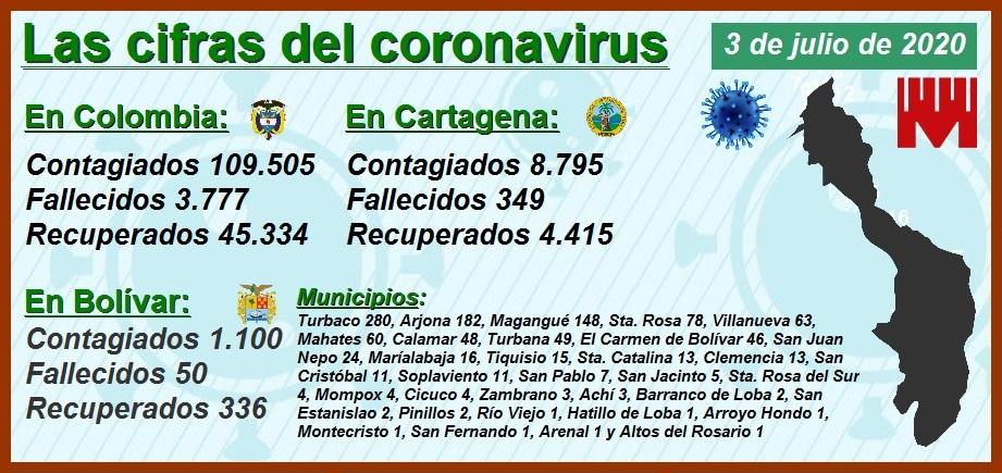 Análisis comparativo de las cifras del Covid-19 en las 5 capitales del país con más población