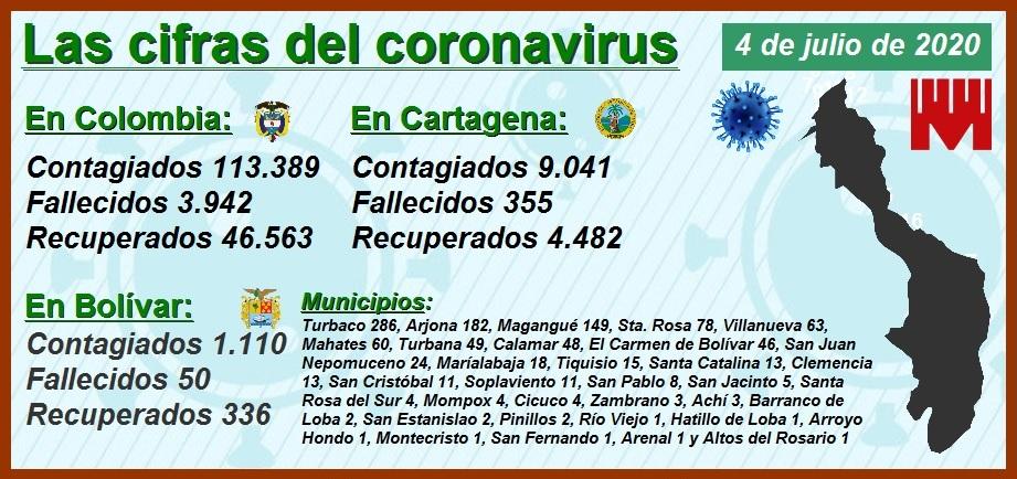Las cifras del Covid-19 en Cartagena: 9.041 contagiados y 355 muertos… y contando