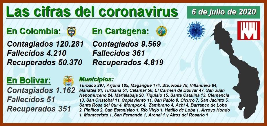 Avance del Covid-19 en Cartagena, Barranquilla, Bogotá, Cali y Medellín
