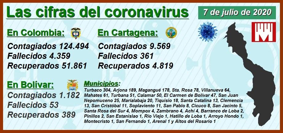 Análisis comparativo: cómo avanza el Covid-19 en las 5 ciudades más pobladas del país
