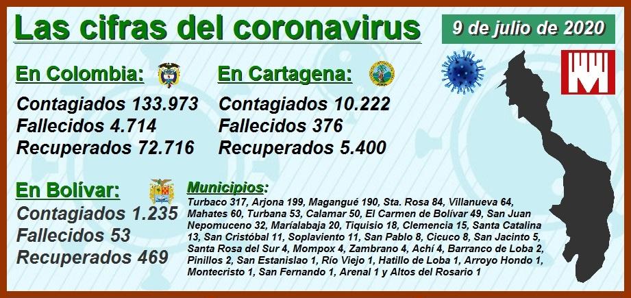 Así avanza el coronavirus en Cartagena, Barranquilla, Bogotá, Cali y Medellín