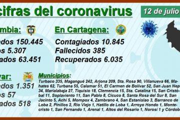 Así avanzó el Covid-19 ayer domingo en las 5 ciudades más pobladas del país