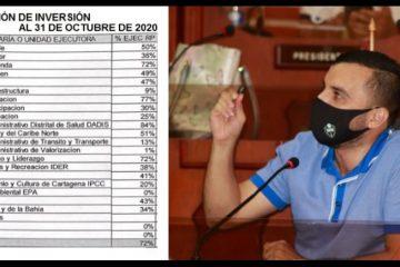 «¡Las cifras hablan, alcalde; no pueden ser más contundentes!»: Fernando Niño