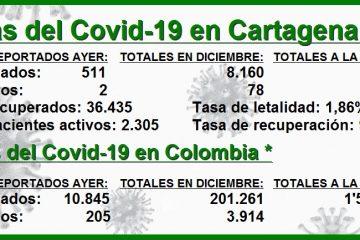 En lo que va de diciembre, en Cartagena van ya 8.160 contagios y 78 decesos por Covid-19