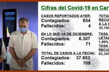 Avance del Covid-19 en Cartagena empieza a inquietar, pero pareciera que no a todos