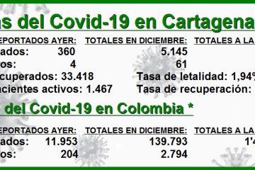 Las cifras del Covid-19 en Cartagena en lo que va de diciembre: 5.145 contagios y 61 decesos