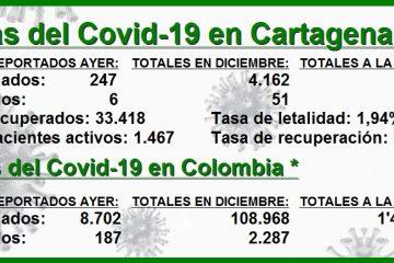 En 13 días, Cartagena reporta el mismo número de muertos por Covid que en todo noviembre