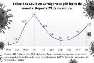 Cartagena: 38 nuevos muertos y 1.111 nuevos contagios por Covid-19 en los últimos 4 días