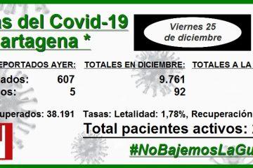 Cifras del Covid-19 en Cartagena en lo que va de diciembre: 9.761 contagios y 92 decesos