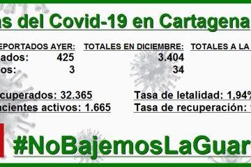 Por millón de habitantes, Cartagena reporta más contagios diarios que Bogotá y Barranquilla