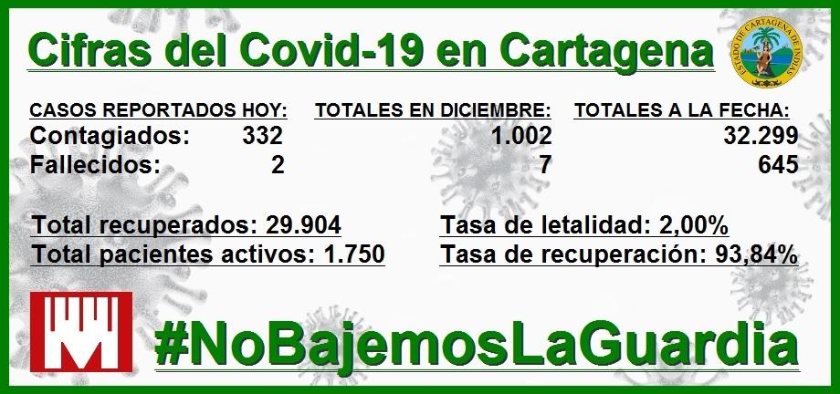 En diciembre van ya 1.002 nuevos contagiados por Covid-19 en Cartagena, y contando…