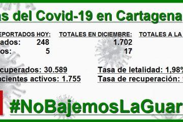 Cartagena: 1.702 contagios y 17  muertos por Covid-19 en solo cinco días