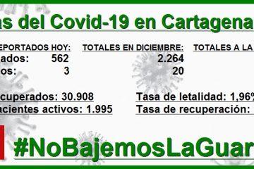 Por millón de habitantes, Cartagena reporta 531 contagios, Barranquilla 220 y Bogotá 204