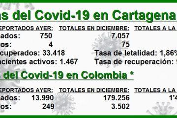 En lo que va de diciembre, en Cartagena van ya 7.057 contagios y 75 decesos por Covid-19