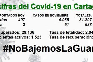 Cartagena inicia diciembre con un alarmante aumento de pacientes activos