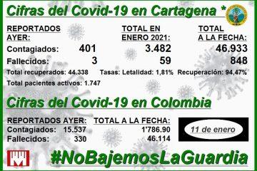 Cifras del Covid en Cartagena: 46.933 contagios, 44.338 recuperados y 848 fallecidos