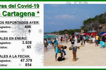 10 meses después del primer caso, Cartagena alcanza ya 47.379 contagios por Covid-19