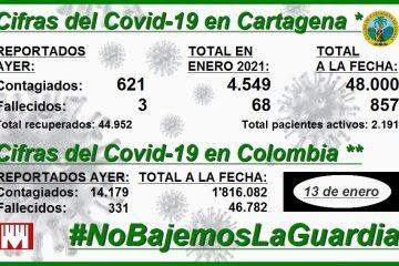 Otra vez Cartagena reporta el mayor número de contagios por millón de habitantes