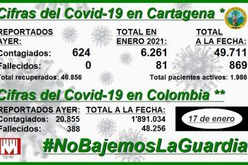 Cartagena, otra vez con el mayor número de contagios por millón de habitantes