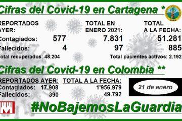 Cartagena, con 51.281 contagios y 885 decesos por Covid-19 durante la pandemia