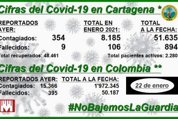 Cartagena, con 8.185 nuevos contagios y 106 nuevos decesos en lo que va de enero