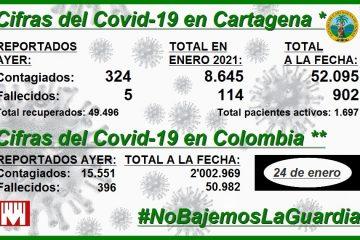 Cartagena, con 902 muertos y 52.095 contagios de Covid-19 a la fecha… y contando