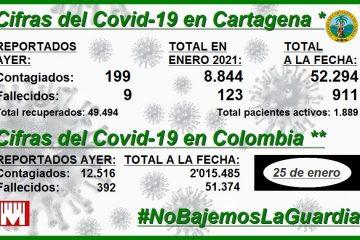Cartagena, con 123 muertos y 8.844 contagios por Covid-19 en lo que va de noviembre