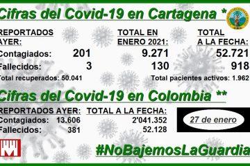 Cartagena, con 9.271 nuevos contagios y 130 nuevos decesos en lo que va de enero