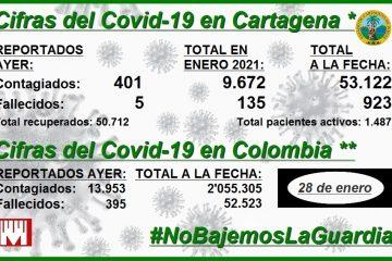 Cartagena, con 923 muertos y 53.122 contagios de Covid-19 a la fecha… y contando