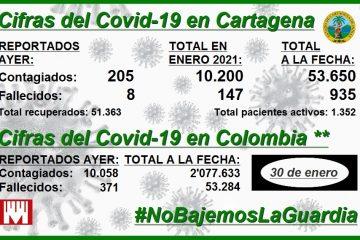 En 29 días, Cartagena reporta 10.200 nuevos contagios y 1479 nuevos muertos por Covid-19